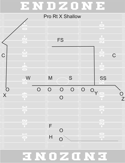8 Man Football Positions Diagram http://www.gridironstrategies.com/articles.php?id=736