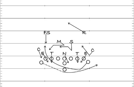 Football Reverse Play Diagram http://www.gridironstrategies.com/articles.php?id=62